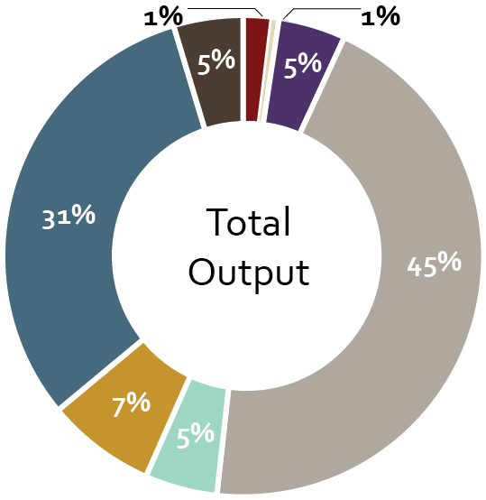 Total Output